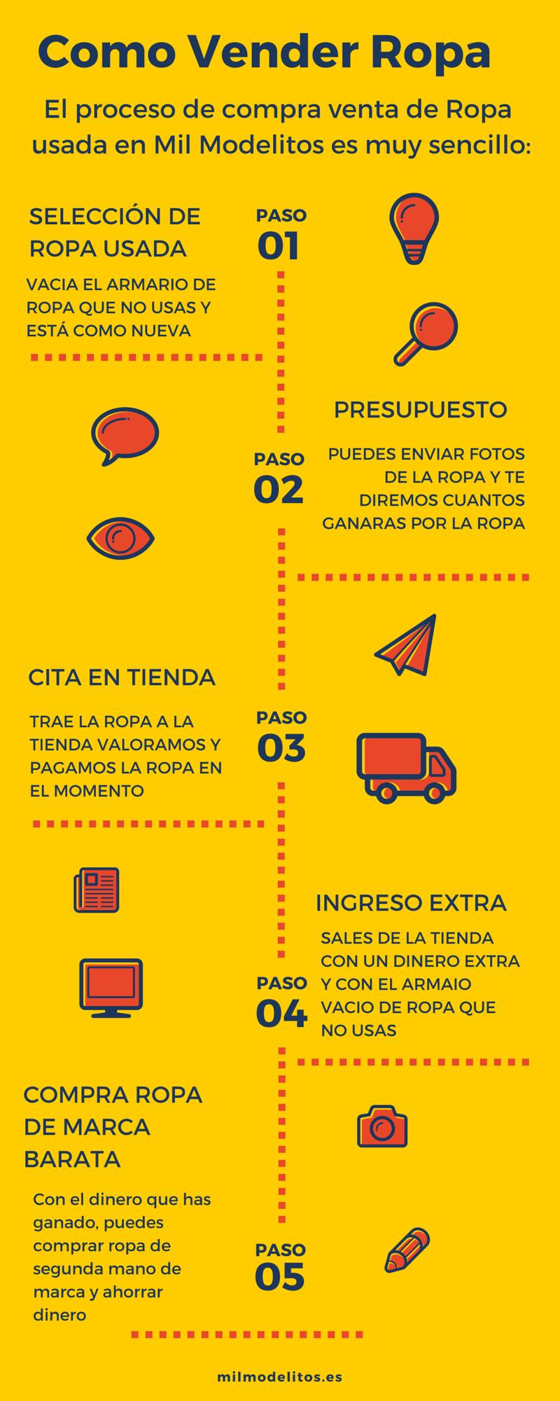 9b2eb394fa Como vender ropa usada-Infografía - Mil Modelitos Compra Venta Ropa de  segunda mano de marca